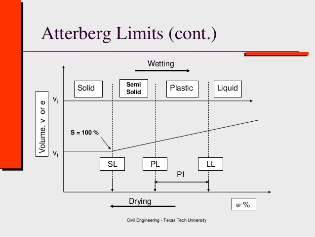 Atterberg Limits in Graphical View