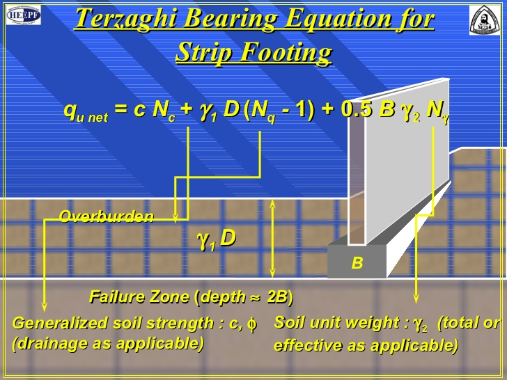 Terzaghi's Bearing Capacity