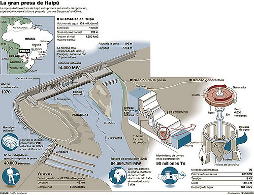 Design of Itaipu Dam