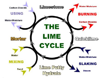 Manufacture of Lime