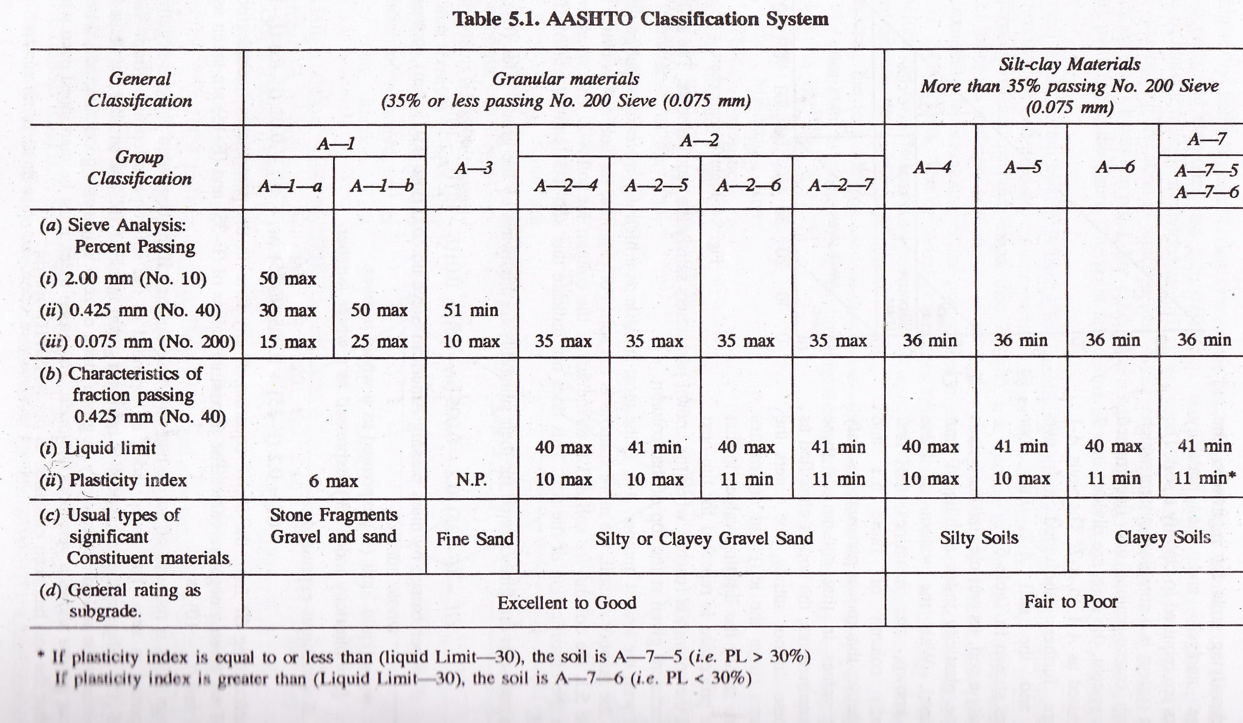 AASHTO Soil Classification Chart