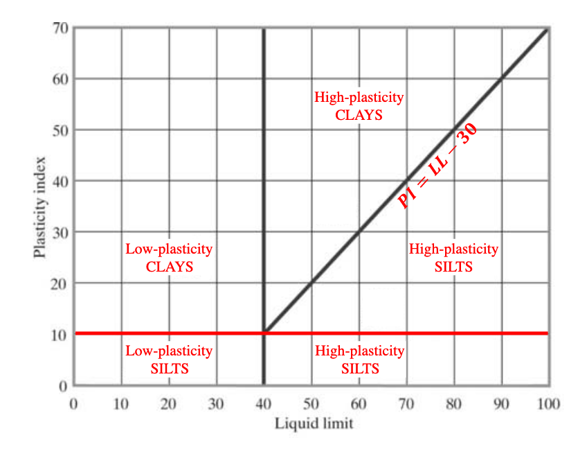 AASHTO Liquid Limit Vs Plasticity Index