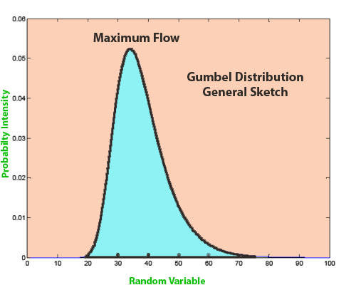 Gumbel Distribution , Flood Frequency Analysis