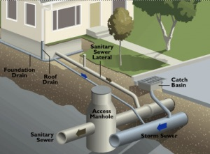 Sanitary Sewer Flow Estimation