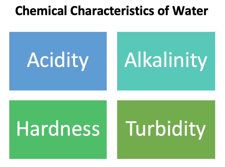 Chemical Characteristics of Water
