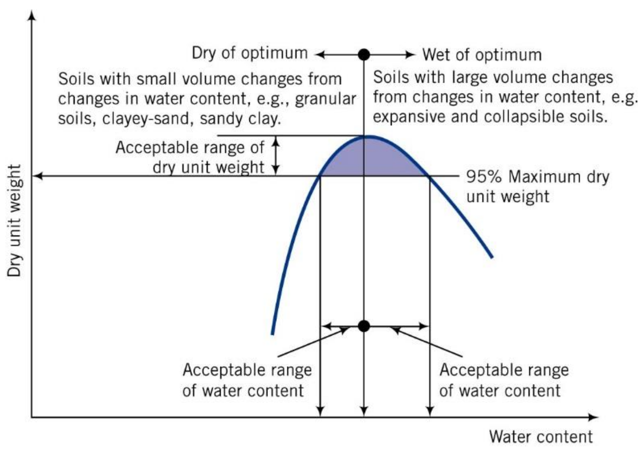 Optimum Moisture Content for compaction of soil
