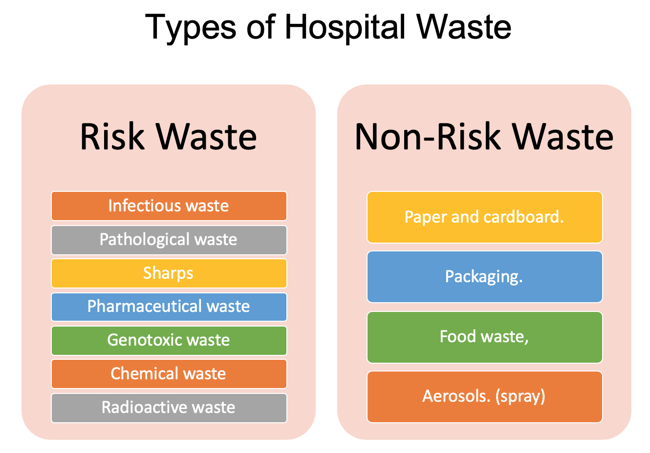 Types of Hospital Waste