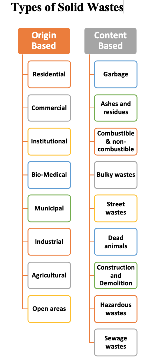Types of Solid Wastes