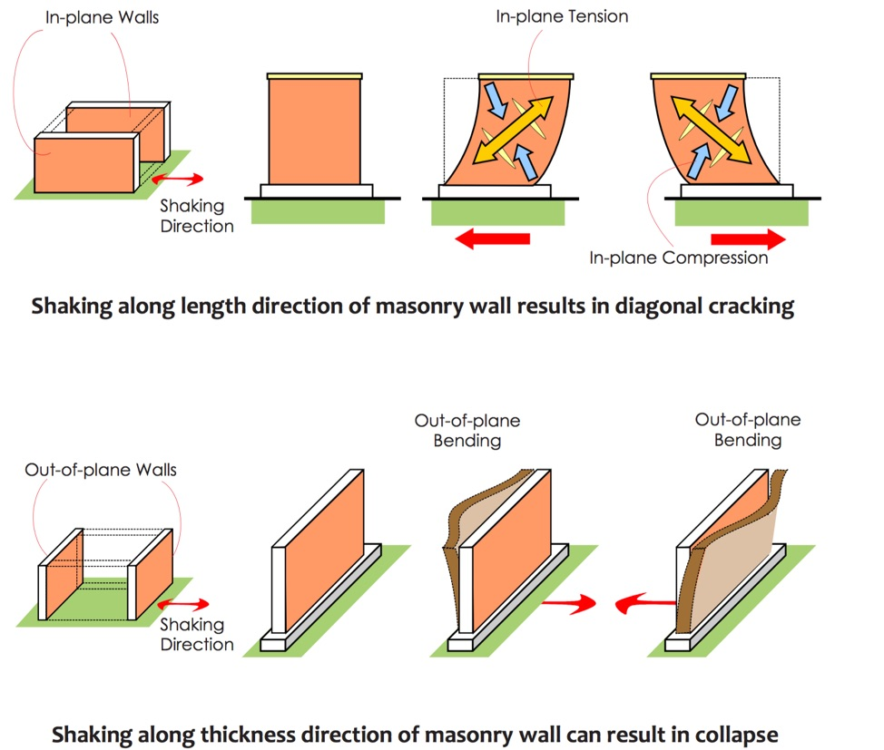 Performance of Unreinforced Masonry Buildings in Earthquake