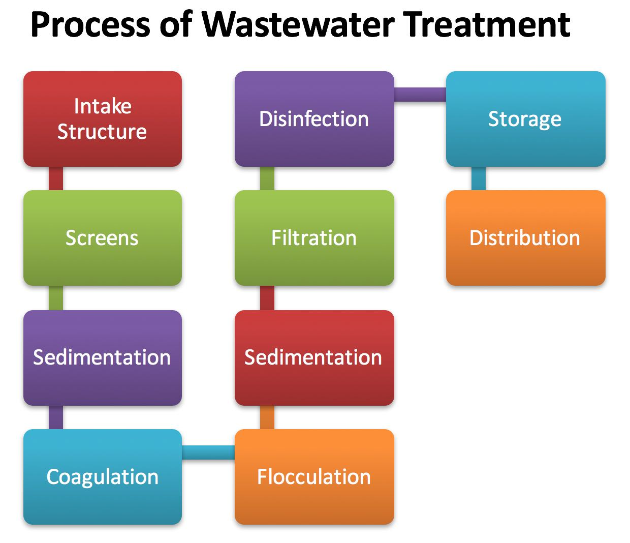 Methods of Waste Water Treatment Process