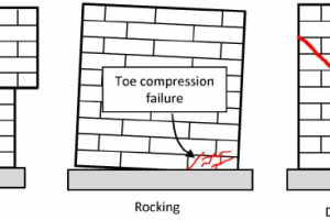 Failure Modes of Brick Masonry Buildings