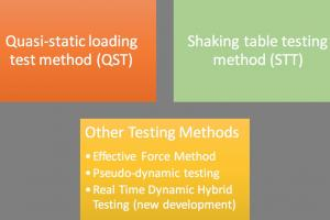 Advanced Dynamic Testing Techniques