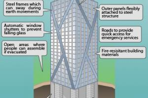 Earthquake Resistant Buildings Design