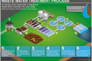 Methods of Treatment of Waste Water