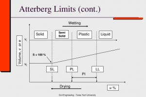 Atterberg's Limits in Graphical View