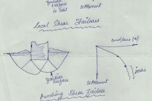 Modes of Shear Failure of Soil - www.iamcivilengineer.com
