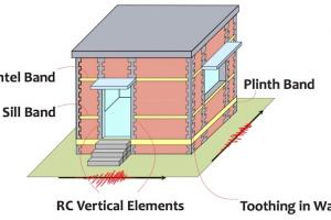 Confined Masonry Building Components