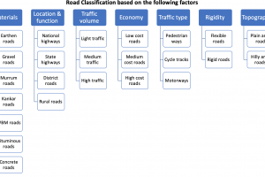 Design & Functional Classification of Roads