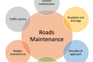 Road Maintenance Components